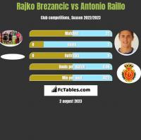 Rajko Brezancic vs Antonio Raillo h2h player stats