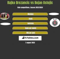 Rajko Brezancić vs Bojan Ostojic h2h player stats