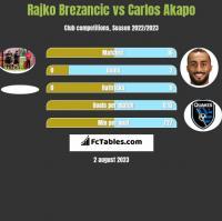 Rajko Brezancić vs Carlos Akapo h2h player stats
