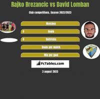Rajko Brezancic vs David Lomban h2h player stats