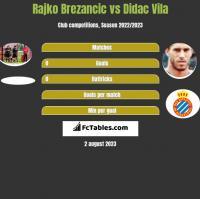 Rajko Brezancić vs Didac Vila h2h player stats