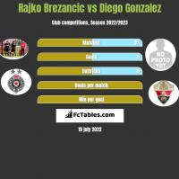 Rajko Brezancic vs Diego Gonzalez h2h player stats
