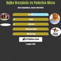 Rajko Brezancic vs Federico Ricca h2h player stats
