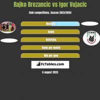 Rajko Brezancić vs Igor Vujacić h2h player stats