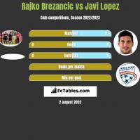 Rajko Brezancić vs Javi Lopez h2h player stats