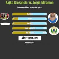 Rajko Brezancić vs Jorge Miramon h2h player stats