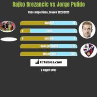 Rajko Brezancić vs Jorge Pulido h2h player stats