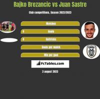Rajko Brezancic vs Juan Sastre h2h player stats