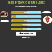 Rajko Brezancić vs Lluis Lopez h2h player stats