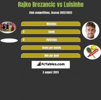 Rajko Brezancić vs Luisinho h2h player stats