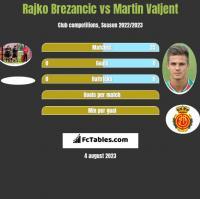 Rajko Brezancic vs Martin Valjent h2h player stats