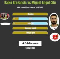 Rajko Brezancic vs Miguel Angel Cifu h2h player stats