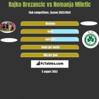 Rajko Brezancić vs Nemanja Miletic h2h player stats