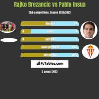Rajko Brezancić vs Pablo Insua h2h player stats