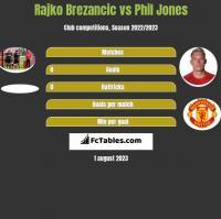 Rajko Brezancić vs Phil Jones h2h player stats