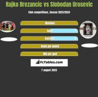 Rajko Brezancić vs Slobodan Urosevic h2h player stats