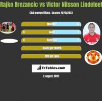 Rajko Brezancić vs Victor Nilsson Lindeloef h2h player stats