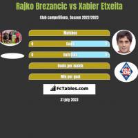 Rajko Brezancić vs Xabier Etxeita h2h player stats