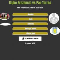 Rajko Brezancic vs Pau Torres h2h player stats