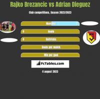 Rajko Brezancić vs Adrian Dieguez h2h player stats
