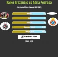 Rajko Brezancić vs Adria Pedrosa h2h player stats