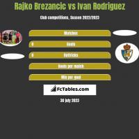 Rajko Brezancic vs Ivan Rodriguez h2h player stats