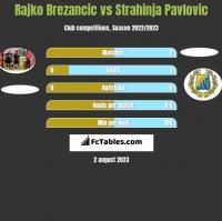 Rajko Brezancić vs Strahinja Pavlovic h2h player stats