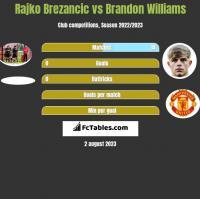 Rajko Brezancić vs Brandon Williams h2h player stats
