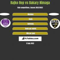 Rajko Rep vs Bakary Nimaga h2h player stats