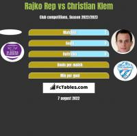 Rajko Rep vs Christian Klem h2h player stats