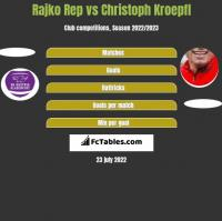 Rajko Rep vs Christoph Kroepfl h2h player stats