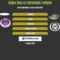 Rajko Rep vs Christoph Leitgeb h2h player stats