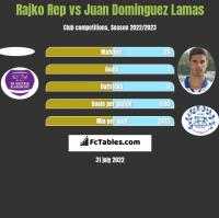 Rajko Rep vs Juan Dominguez Lamas h2h player stats