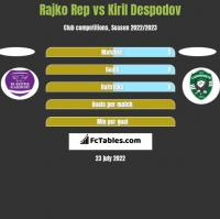 Rajko Rep vs Kiril Despodov h2h player stats