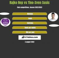 Rajko Rep vs Tino-Sven Susic h2h player stats
