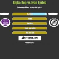 Rajko Rep vs Ivan Ljubic h2h player stats