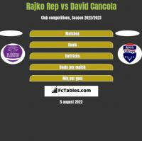 Rajko Rep vs David Cancola h2h player stats