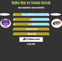 Rajko Rep vs Tomas Ostrak h2h player stats