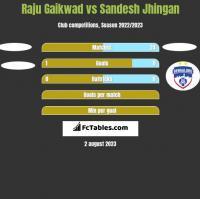 Raju Gaikwad vs Sandesh Jhingan h2h player stats