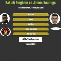 Rakish Bingham vs James Keatings h2h player stats