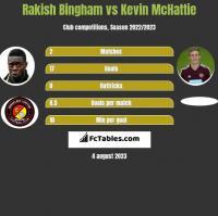 Rakish Bingham vs Kevin McHattie h2h player stats