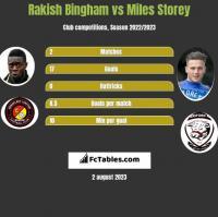 Rakish Bingham vs Miles Storey h2h player stats