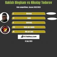Rakish Bingham vs Nikolay Todorov h2h player stats