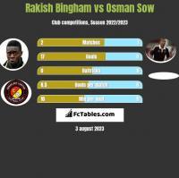 Rakish Bingham vs Osman Sow h2h player stats