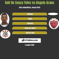 Ralf De Souza Teles vs Angelo Araos h2h player stats