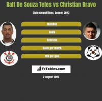 Ralf De Souza Teles vs Christian Bravo h2h player stats