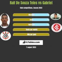 Ralf De Souza Teles vs Gabriel h2h player stats