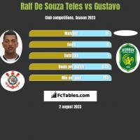 Ralf De Souza Teles vs Gustavo h2h player stats