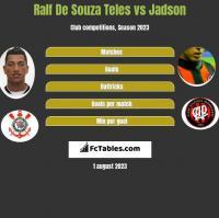 Ralf De Souza Teles vs Jadson h2h player stats