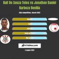 Ralf De Souza Teles vs Jonathan Daniel Barboza Bonilla h2h player stats